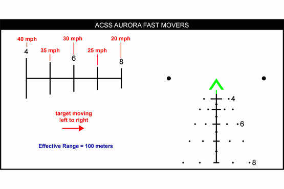 Fast moving target leads provide a firing solution for targets up to 40mph at 100 meters with the green ACSS Aurora reticle