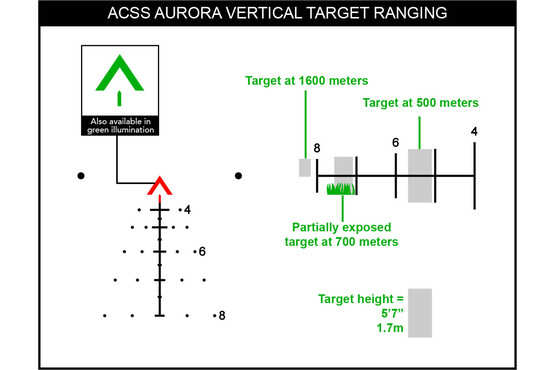 Green tritium illumination and fiber optics illuminate the ACSS Aurora reticle, here with a demonstration of vertical target ranging.