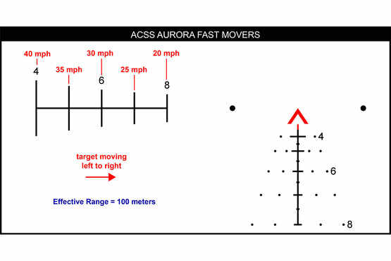 Fast moving target leads provide a firing solution for targets up to 40mph at 100 meters with the red ACSS Aurora reticle